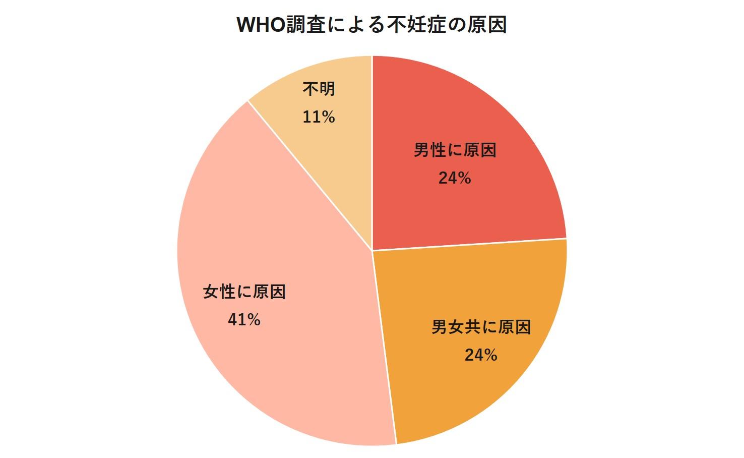 WHO調査による不妊症の原因