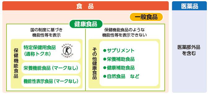 健康食品の分類