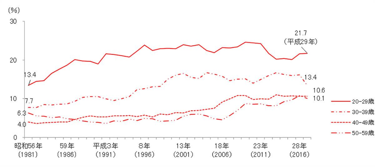 やせている女性の割合(20代から40代、年代別)